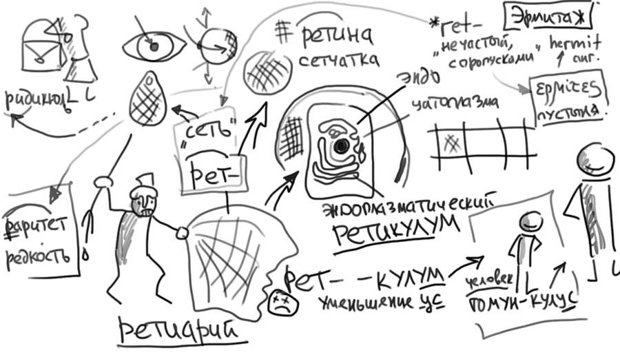 Происхождение слова эндоплазматический РЕТИКУЛУМ